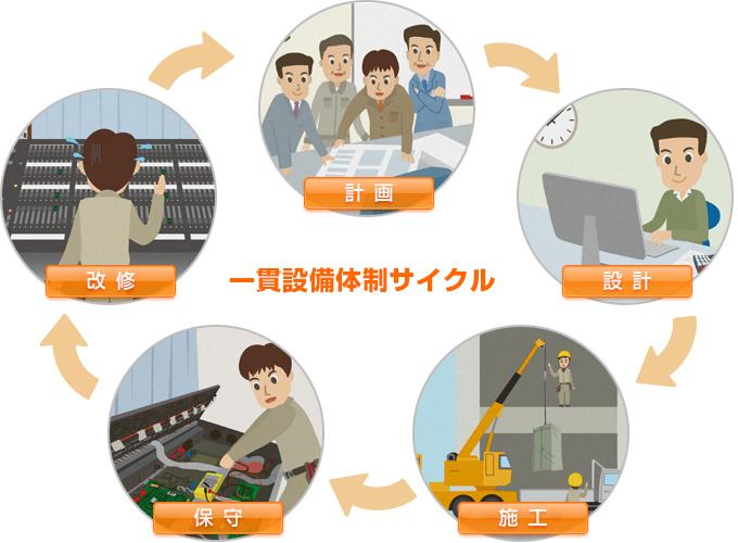 一貫設備体制サイクル